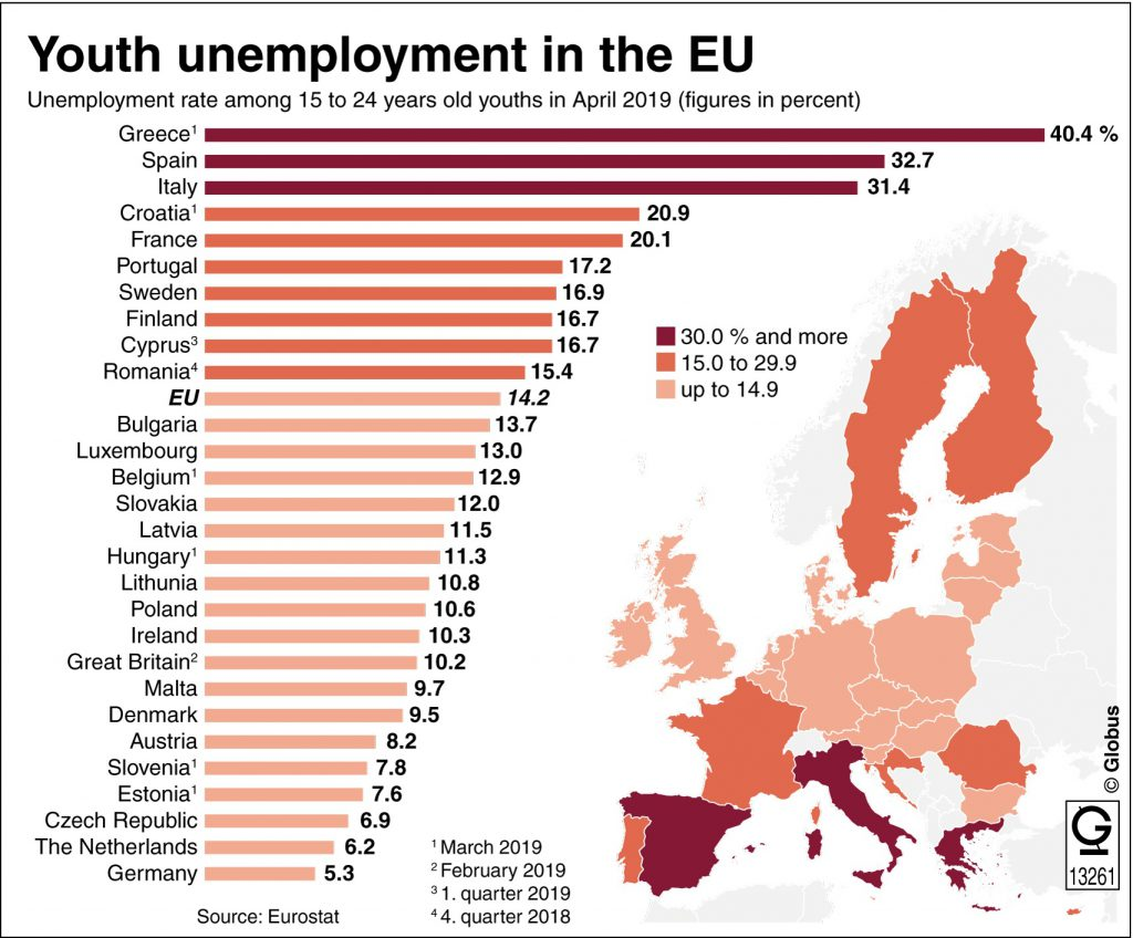 Youth unemployment in the EU