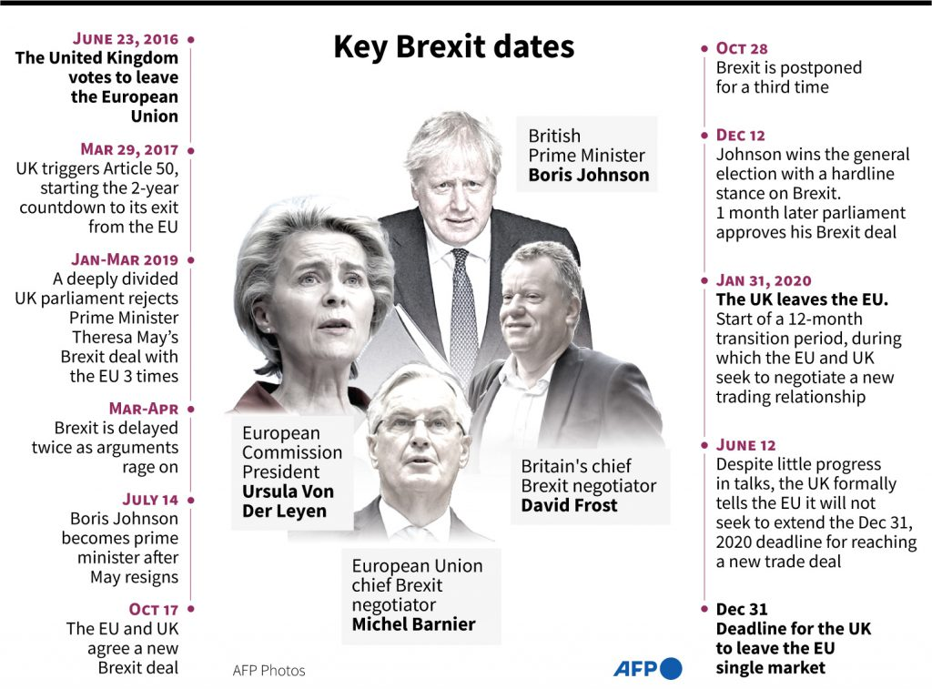 Brexit key events